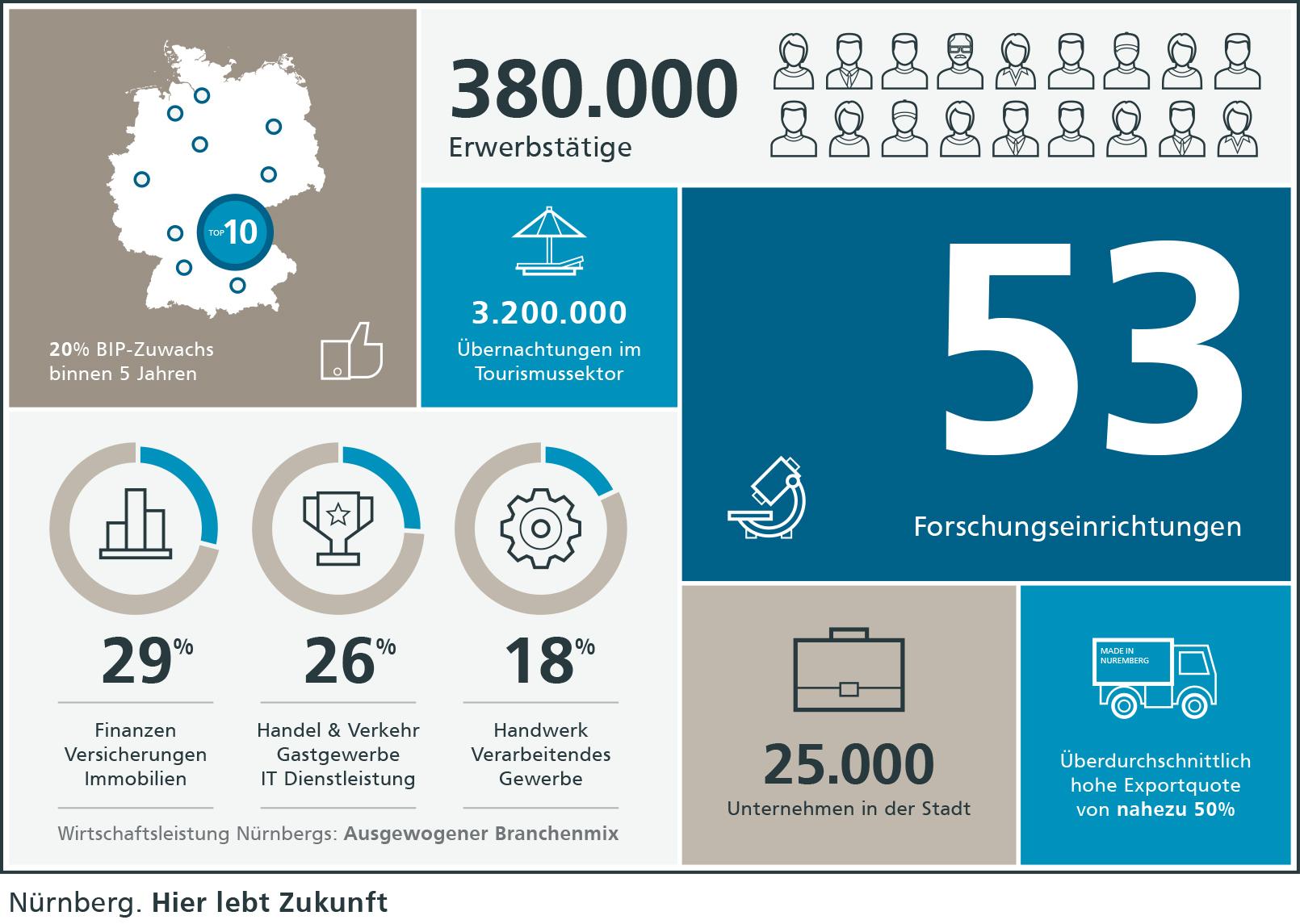 Nürnberg – Zahlen. Daten. Fakten.