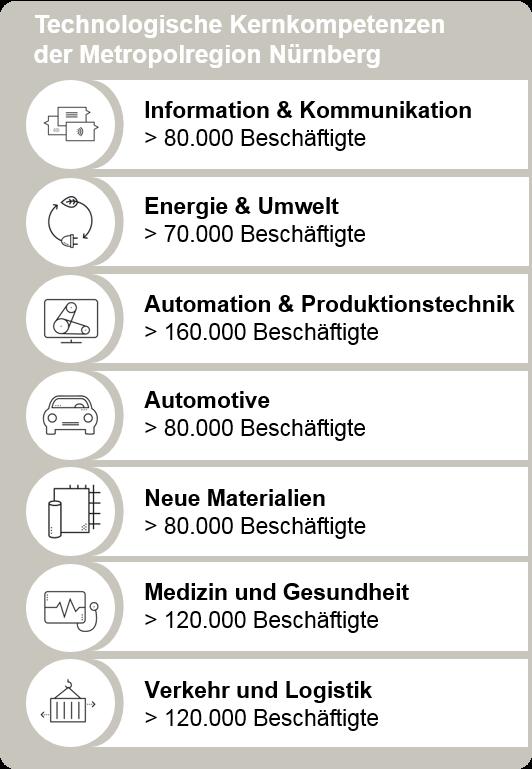 Kernkompetenzen Metropolregion Nürnberg