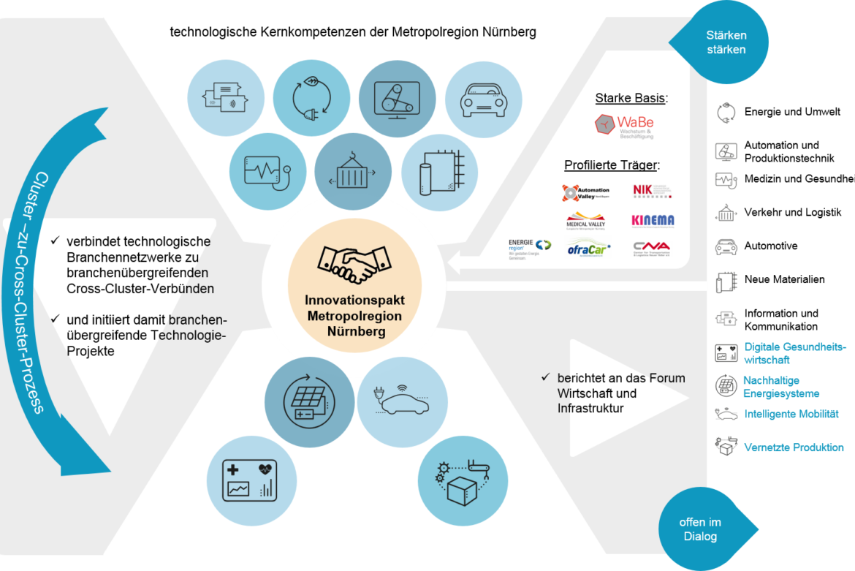 Innovationspakt der Metropolregion Nürnberg: Stärkung einer der bedeutendsten High-Tech-Regionen Europas