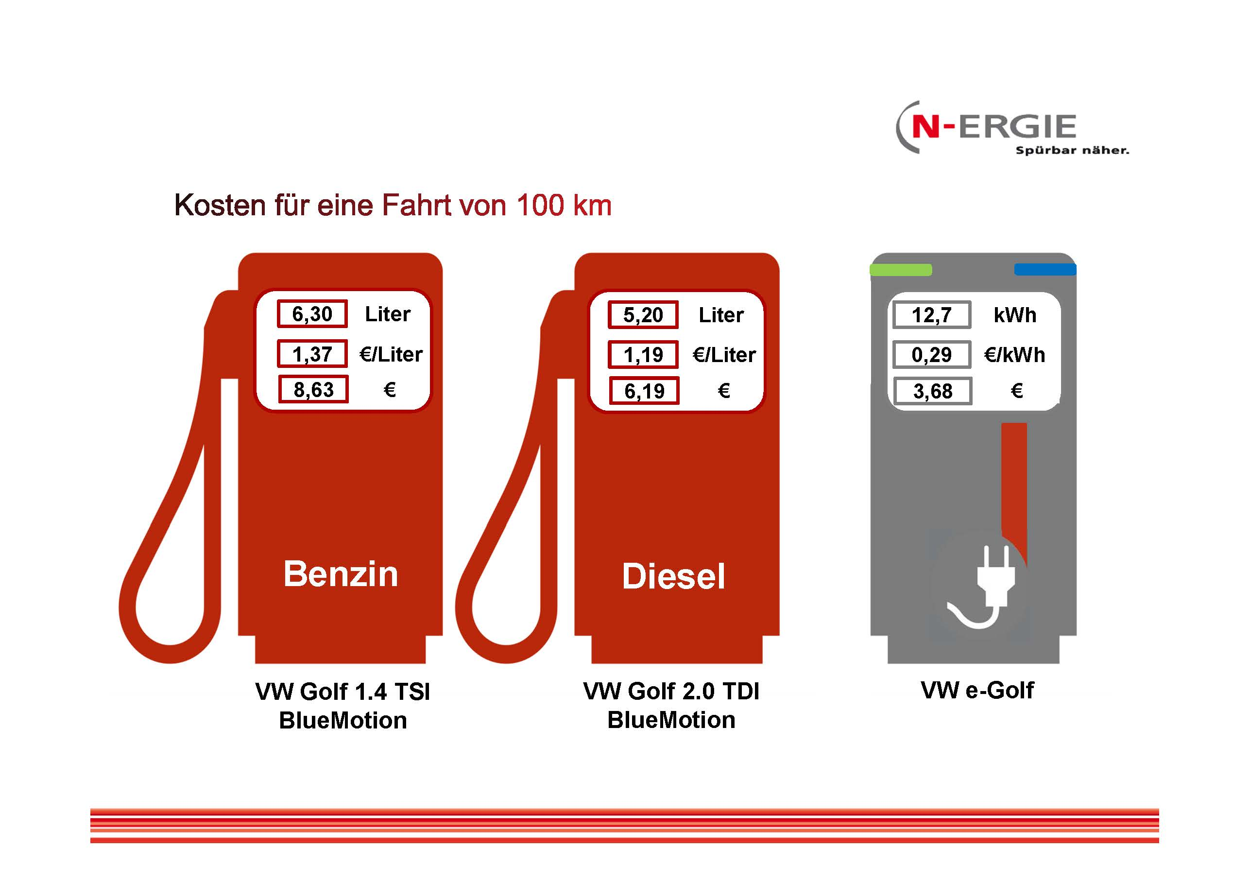 Infografik E-Mobilität_Kosten