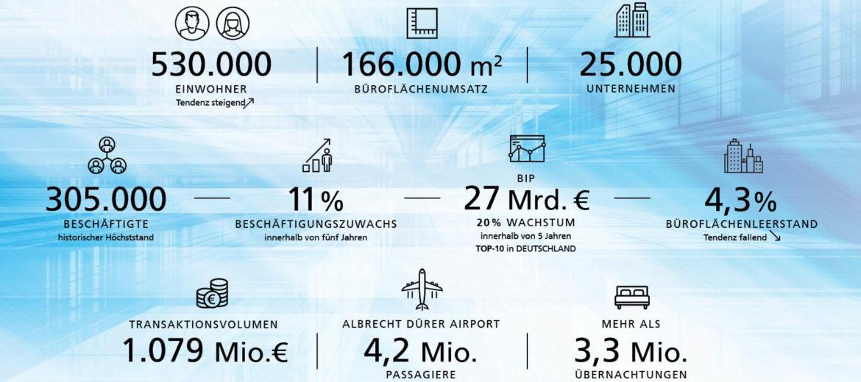 Wirtschaftswachstum: Nürnberg im Aufwind