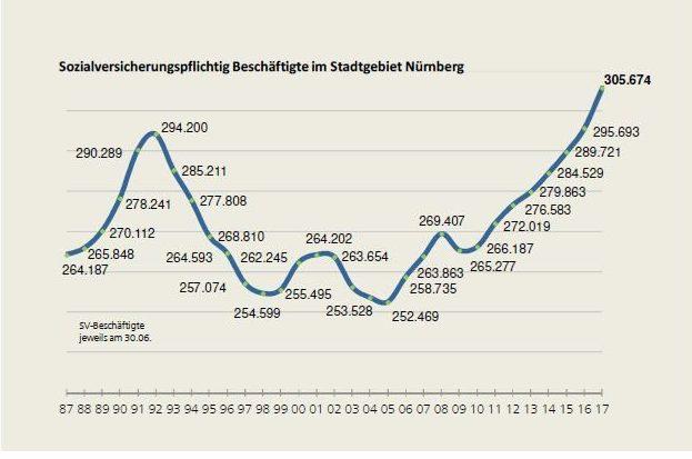 Entwicklung der sozialversicherungspflichtig Beschäftigtenzahl am Arbeitsort Nürnberg